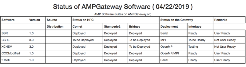 amp data table